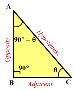 Base concept of Trigonometry and its Derivation 1